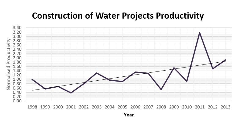 Productivity Trend in Construction of Water Projects.jpg
