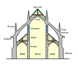 Basilica (architecture) schematic section.jpg