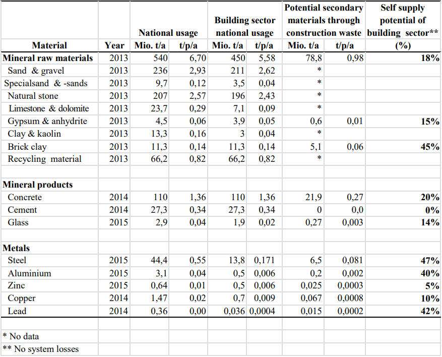 Table 1 Material flows of the German building sector.PNG