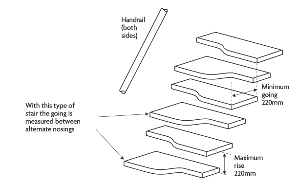Stair design - Designing Buildings Wiki