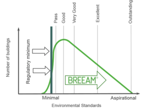 BREEAM ratings 290.png
