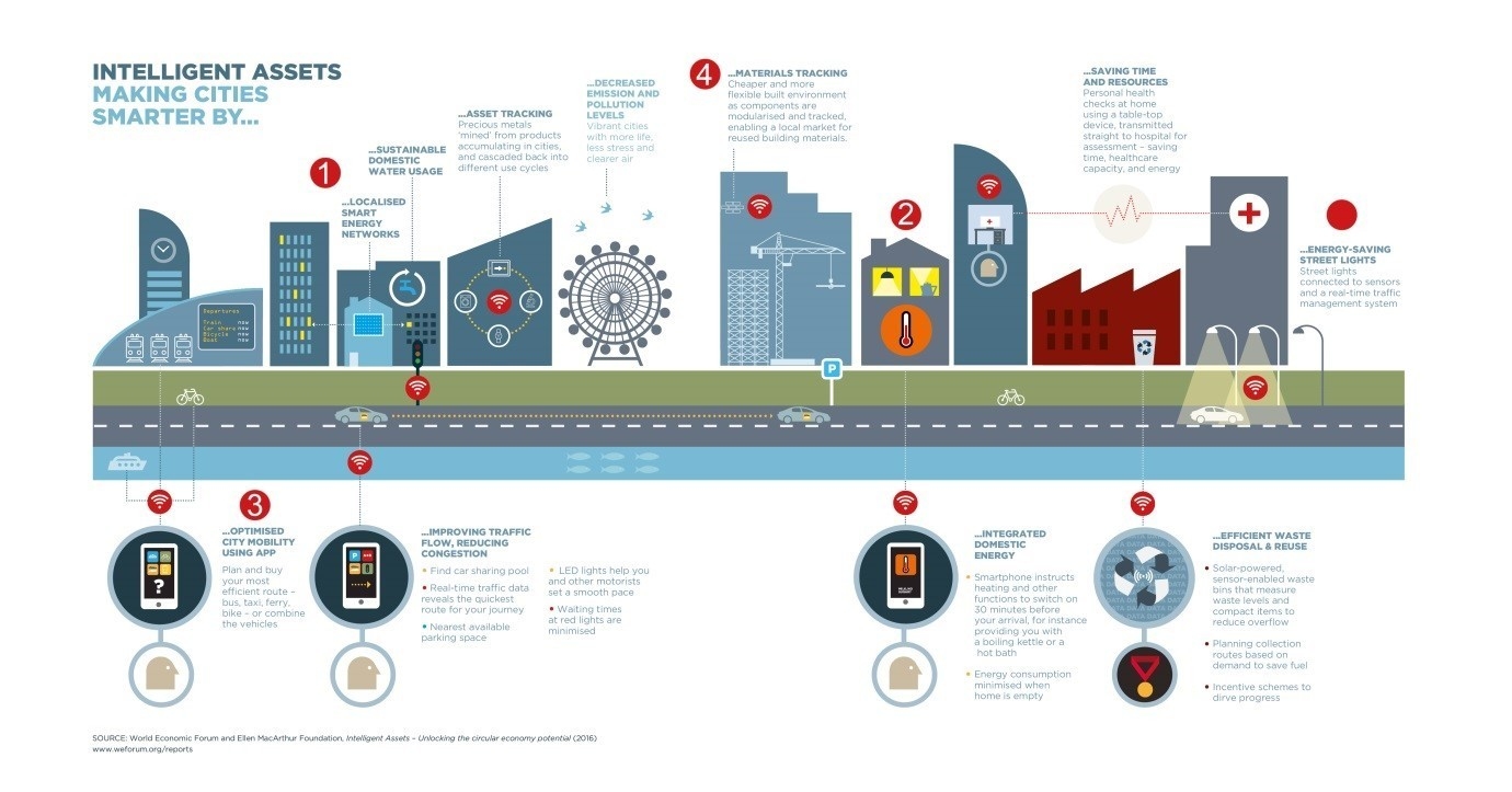 Four Ways Smart Cities Will Make Our Lives Better