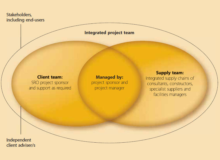 Project team for building design and construction