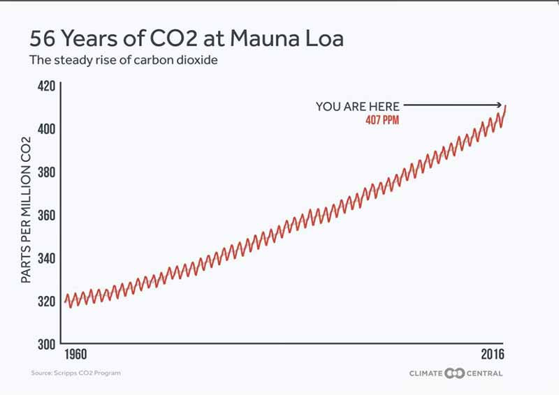 56-years-of-co2.jpg