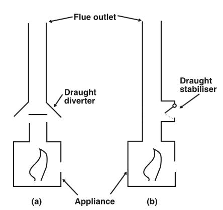 Draught Diverter V Draught Stabiliser Designing
