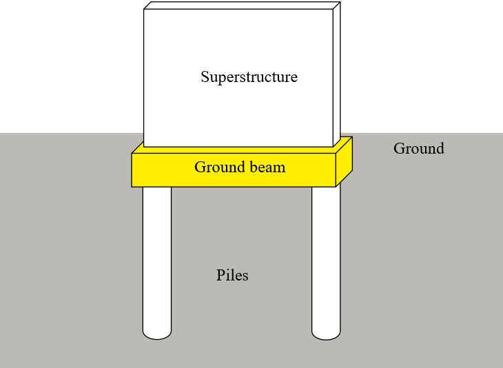 Ground beams in construction - Designing Buildings Wiki