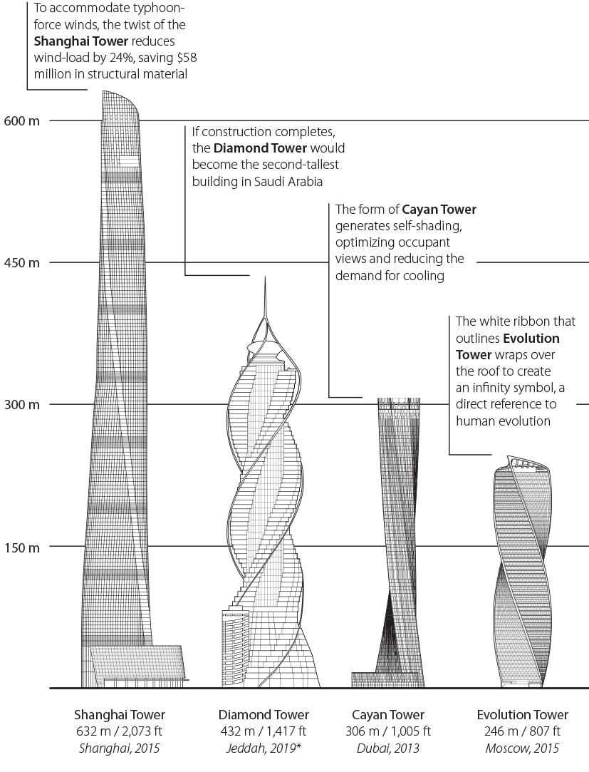 Twisting buildings - Designing Buildings Wiki