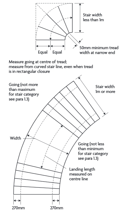 Stairs Going Designing Buildings Wiki