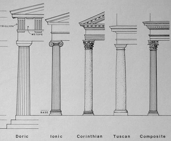 Elements of classical columns - Designing Buildings Wiki