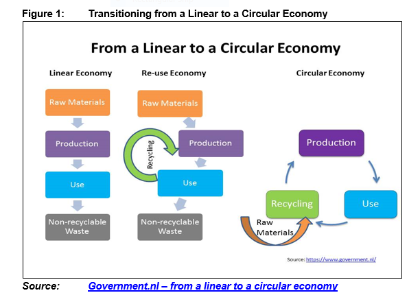Figure 1 - Transitioning from a Linear to a Circular Economy.PNG
