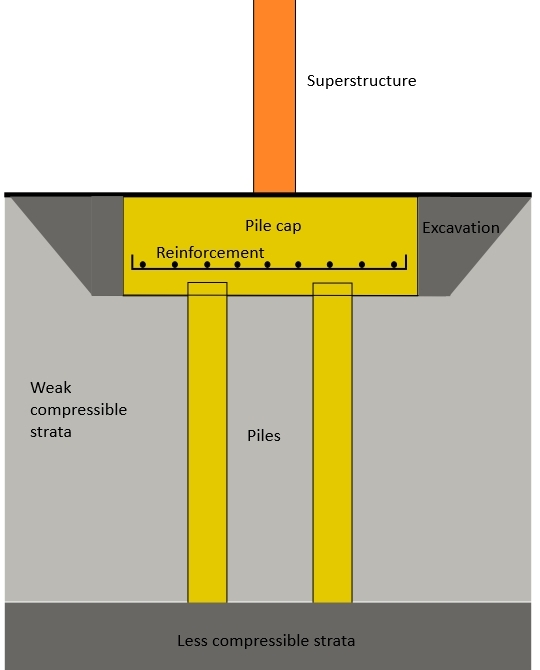 Pile cap designing buildings wiki for Cost of pilings for foundations