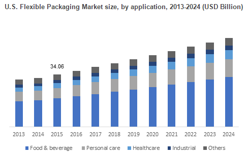 File:Flexible Packaging Market.PNG