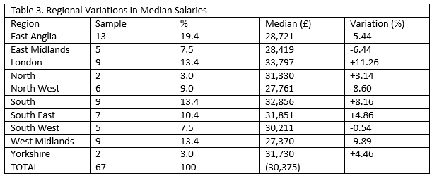 Regional Variations in Median Salaries.jpg