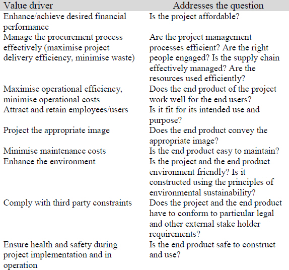 Generic value drivers for construction projects.jpg