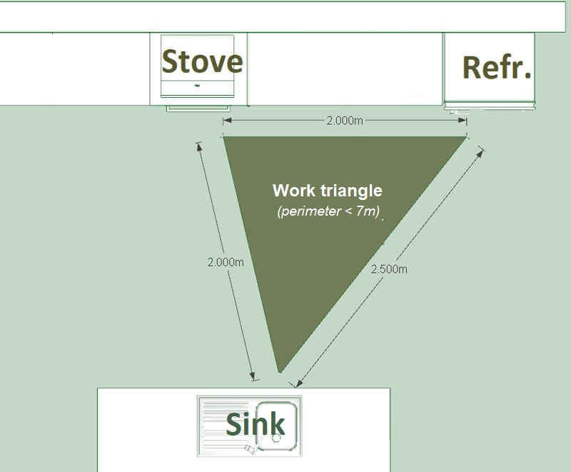 Work-triangle?how to design a kitchen.jpg