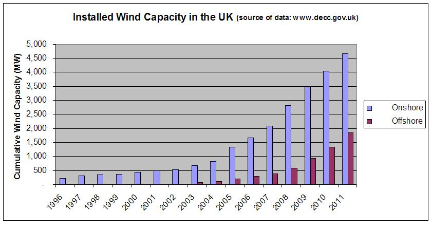 Installed wind capacity UK.JPG