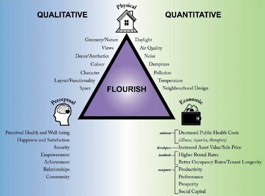 The advantages of using Flourish model for different stakeholders.jpg