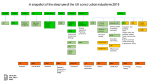 Construction industry organisation chart 2018 290.png