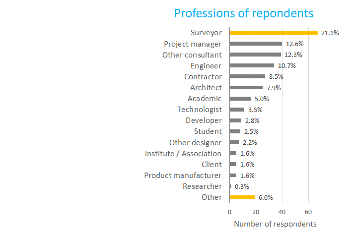 CKTG survey 2 profession graph v4.png