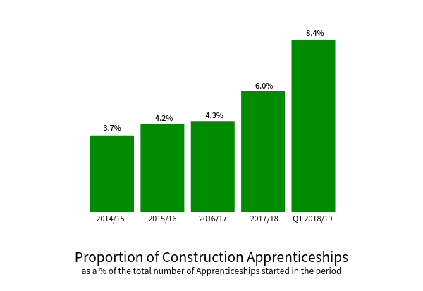 TempaGoGo Proportion of Construction apprenticeships.png