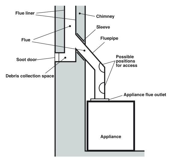Chimney Fireplace Design on designing an outdoor kitchen