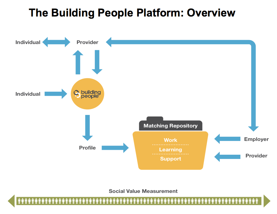 Building People overview diagram simple.png