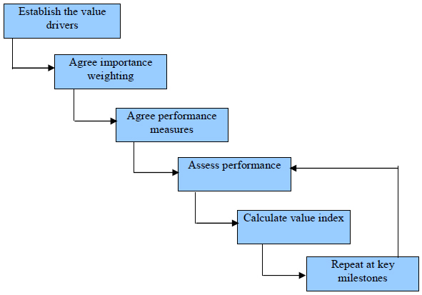 project valuation Iii project evaluation guide this guide is designed to assist charitable and nonprofit organizations to conduct precise and appropriate project evaluations, and then.