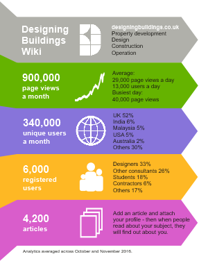 Designing buildings wiki infographic december 2016 small.png