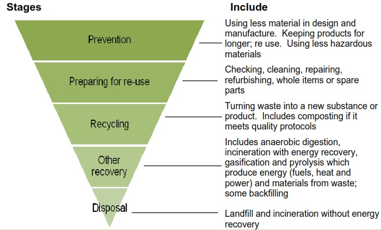 Waste hierarchy.jpg