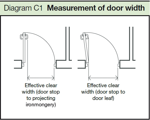File:Measurement of door width.jpg