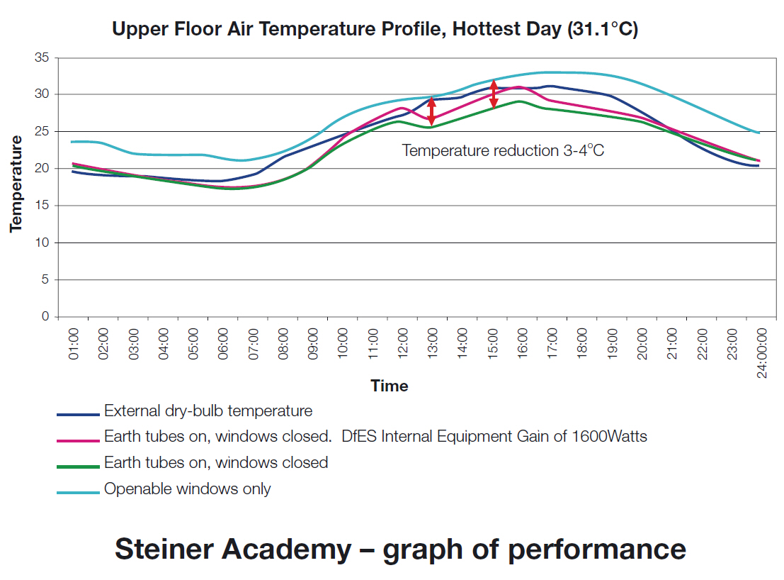 Steiner Academy graph of performance.jpg