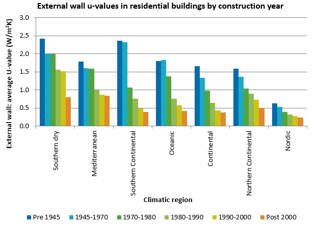 External wall u-values in residential buildings by construction year.jpg