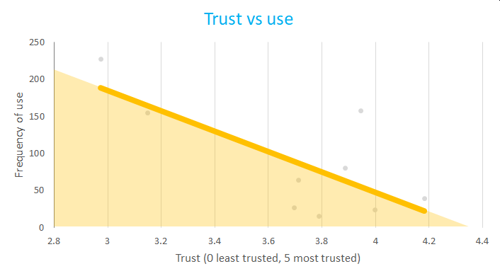CKTG survey 2 trust v frequency graph v2.png
