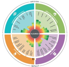 The Flourish Wheel 290.jpg
