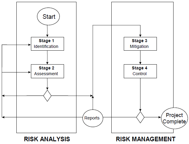 Phases and stages of risk management process.jpg