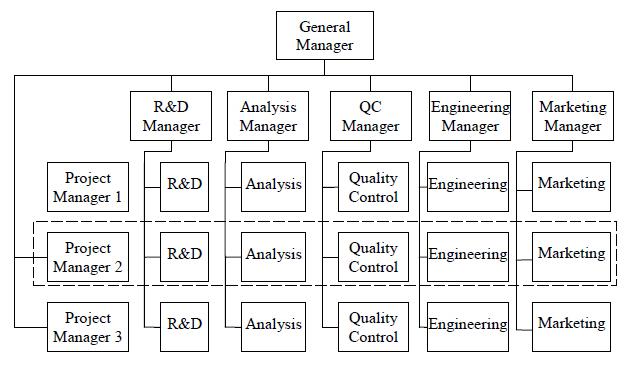 matrix organizational chart template .