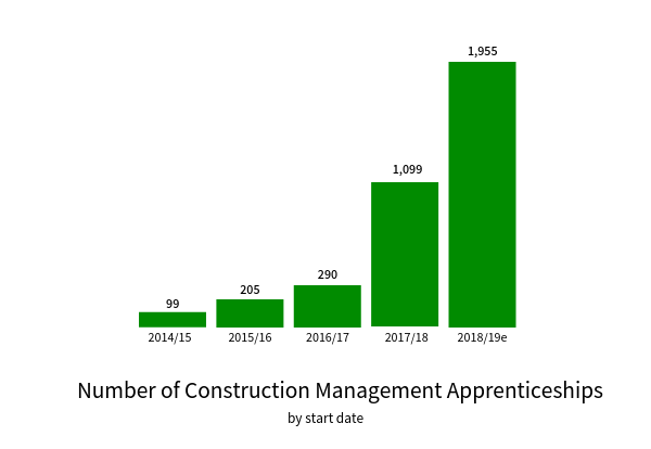 TempaGoGo Construction management apprenticeships.png