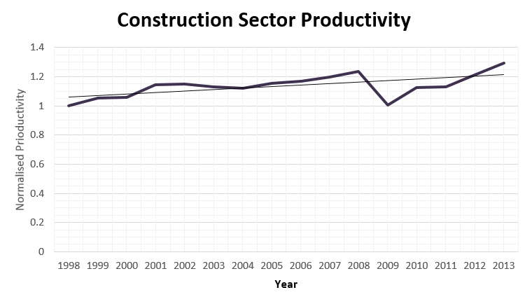 Trend in productivity measured in terms of GVA per hour worked.jpg