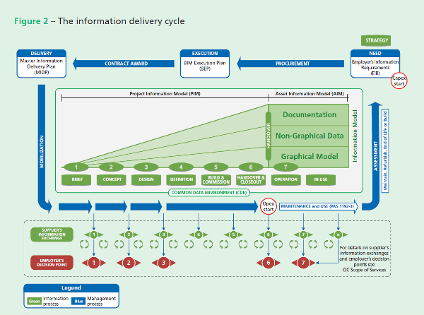 Fig 9 The information delivery cycle at the heart of BIM.png