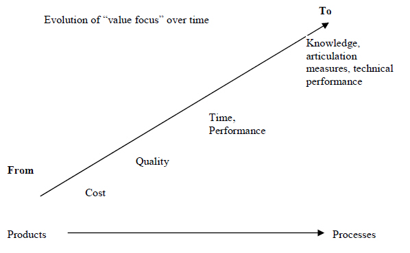 Evolution of value management.jpg