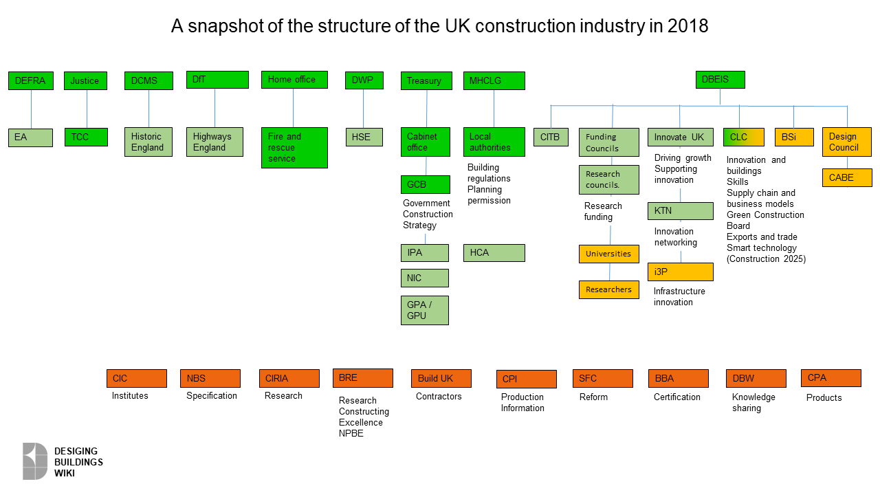 Construction industry organisation chart 2018.png