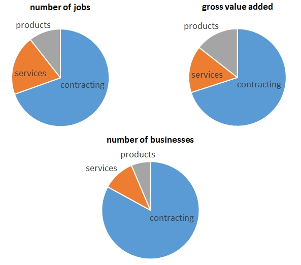 File:Composition of uk construction industry.jpg
