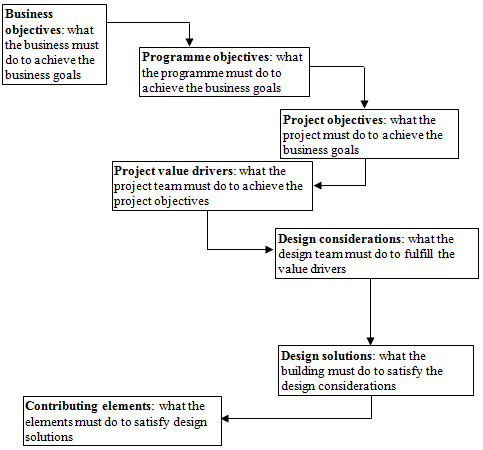 File:The value cascade.png