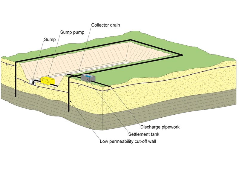 Groundwater Control In Urban Areas