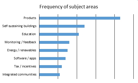 Frequency of bsria competition subject areas.jpg