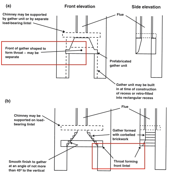 Flue Throat Designing Buildings Wiki