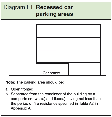 File:Diagram E1 recessed car parking areas.jpg