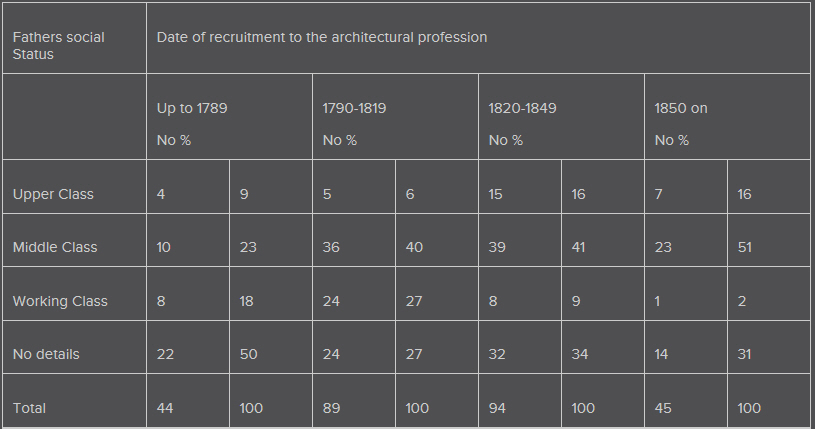 History of architects table 1.jpg