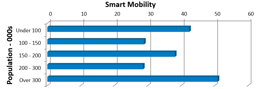 Measurement of smart cities mobility.jpg