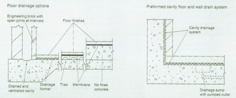 Basement Waterproofing Designing Buildings Wiki Fascinating Basement Drainage Design